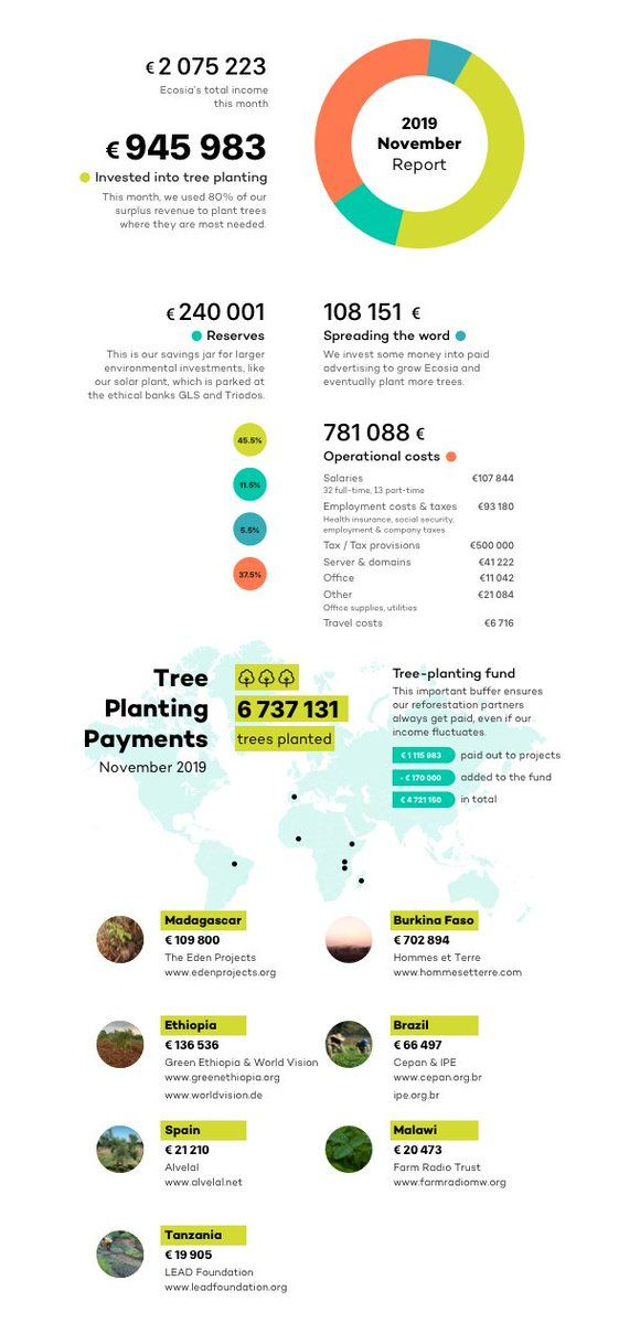 Infografica di Ecosia